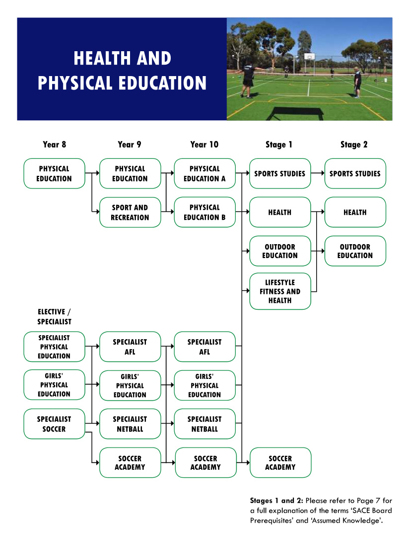 Health and Physical Education flowchart