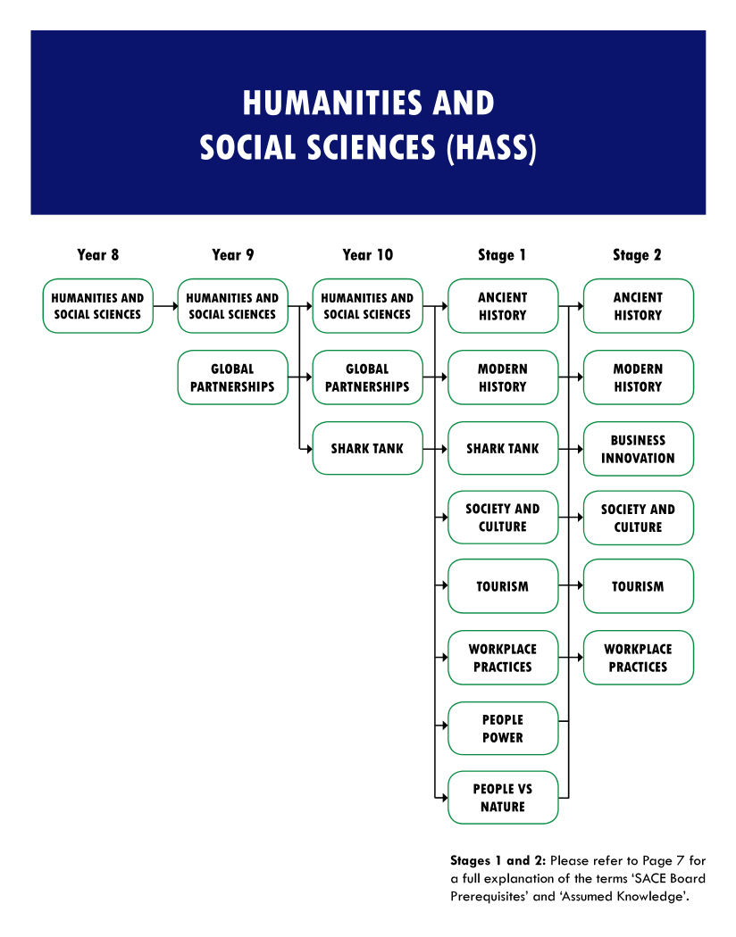 Humanities and Social Sciences flowchart