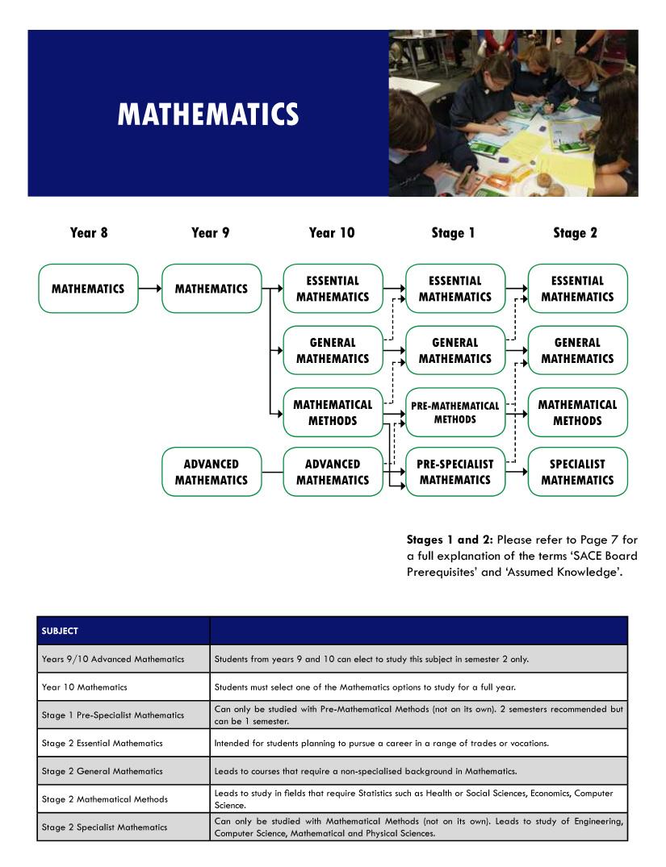 Maths flowchart