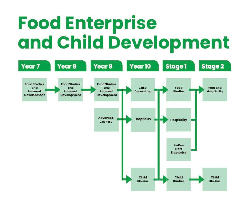 Food Enterprise and Child Development image