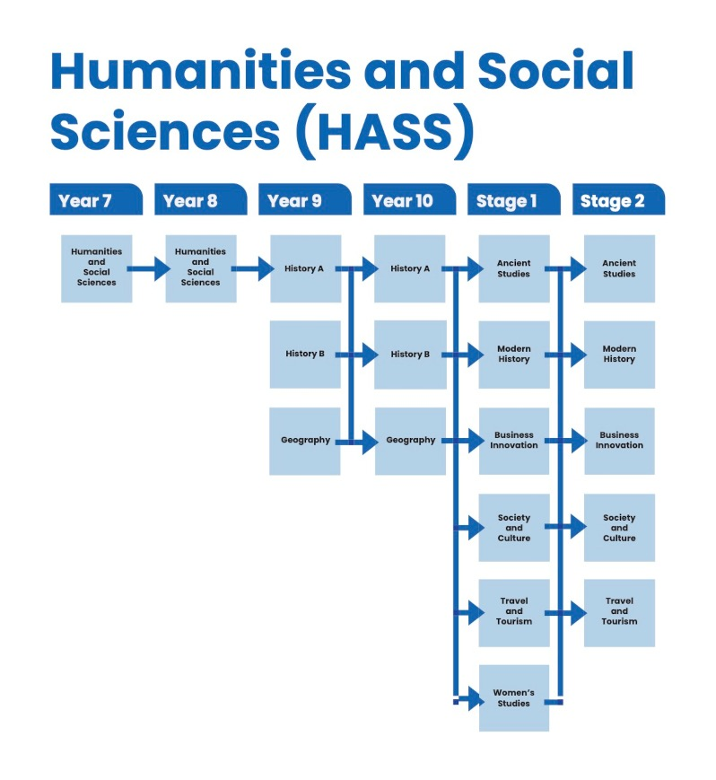 HASS - Humanities and Social Science