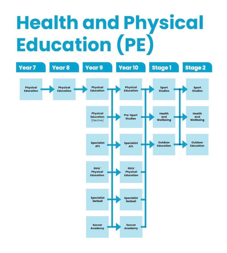 Health and PE image
